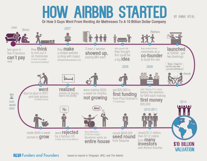 how-airbnb-got-started