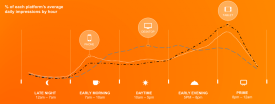 mobile market usage throughout the day