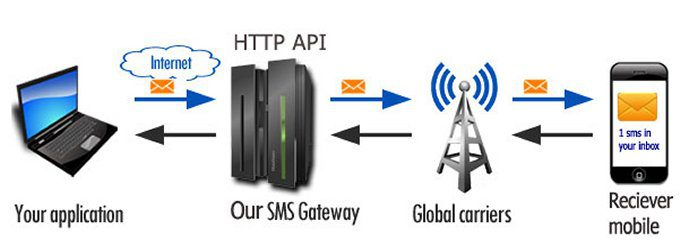 sms_gateway_south_africa