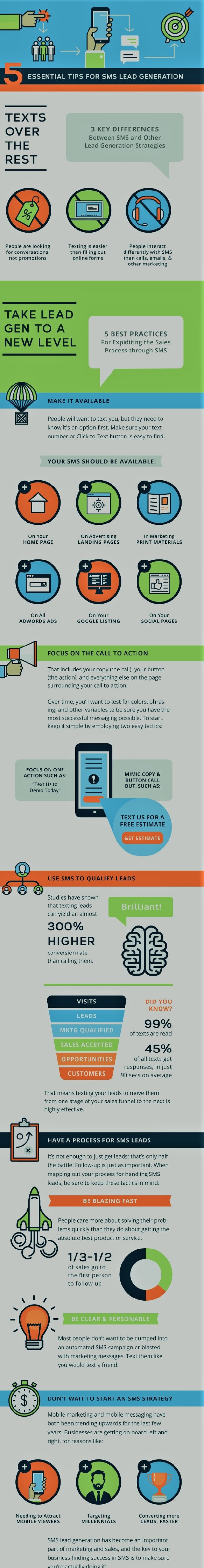 driving quality leads via sms marketing infographic
