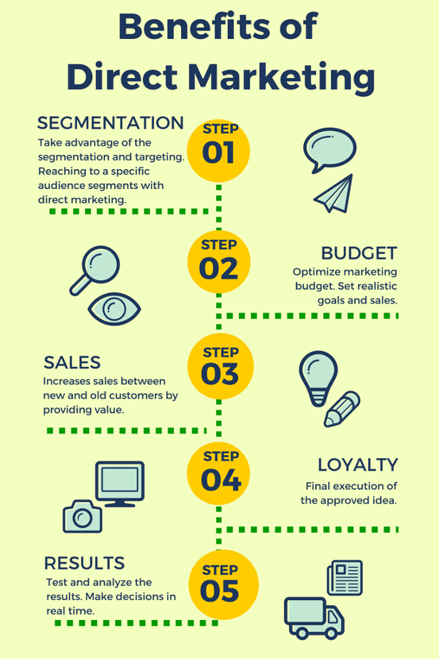 infographic on the benefits of direct marketing by sendmode mobile marketing and bulk sms